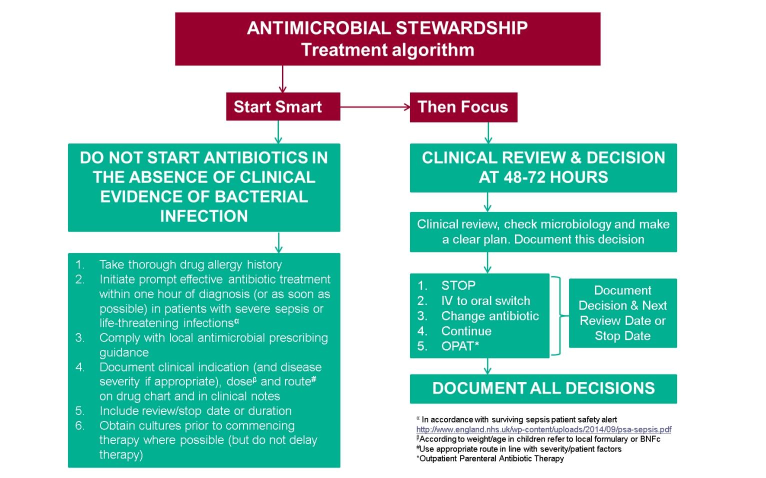 when to start antibiotics